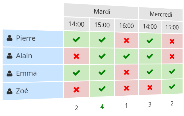 Exemple d'un sondage pour trouver la meilleure date pour une réunion.